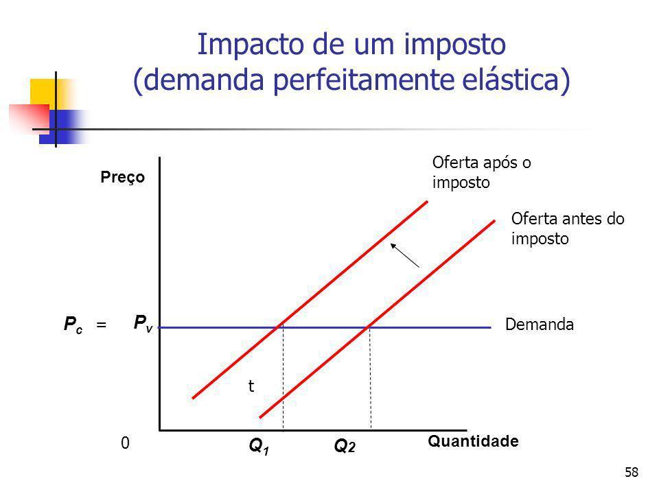 58 Impacto de um imposto (demanda perfeitamente elástica) Quantidade Preço Q1Q1 PvPv PcPc Q2Q2 0 Oferta após o imposto Oferta antes do imposto Demanda