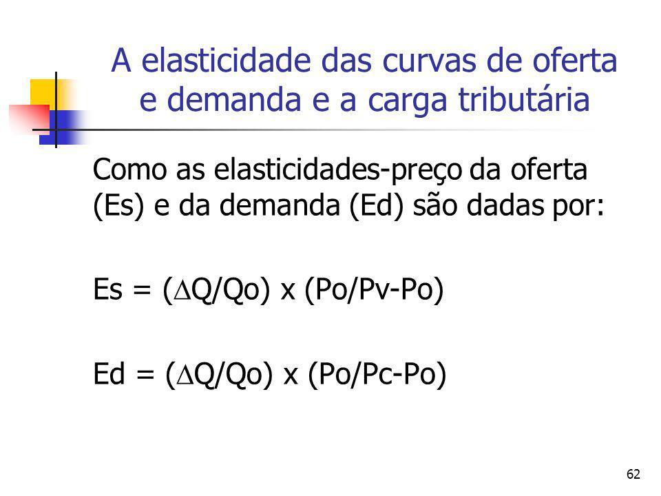 62 A elasticidade das curvas de oferta e demanda e a carga tributária Como as elasticidades-preço da oferta (Es) e da demanda (Ed) são dadas por: Es =