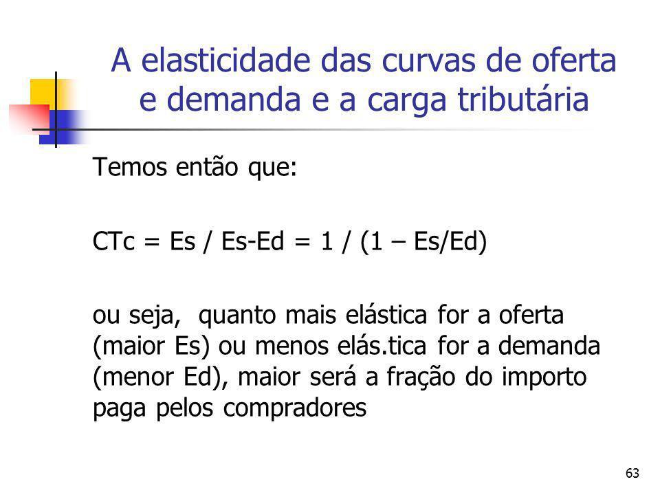 63 A elasticidade das curvas de oferta e demanda e a carga tributária Temos então que: CTc = Es / Es-Ed = 1 / (1 – Es/Ed) ou seja, quanto mais elástic