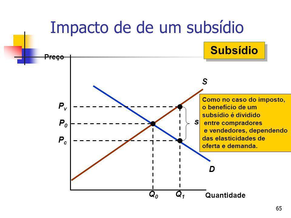 65 D S Impacto de de um subsídio Quantidade Preço P0P0 Q0Q0 Q1Q1 PvPv PcPc s Como no caso do imposto, o benefício de um subsídio é dividido entre comp