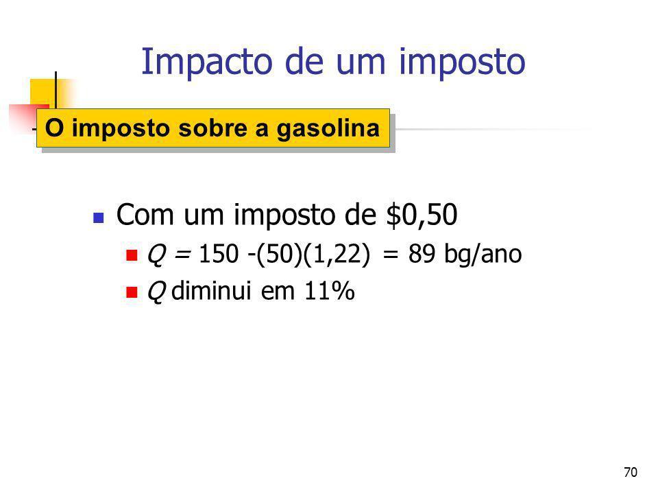 70 Impacto de um imposto Com um imposto de $0,50 Q = 150 -(50)(1,22) = 89 bg/ano Q diminui em 11% O imposto sobre a gasolina