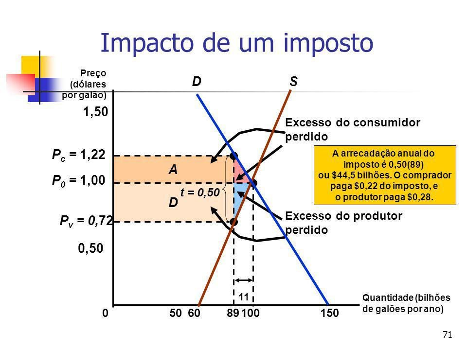 71 D A Excesso do consumidor perdido Excesso do produtor perdido P v = 0,72 P c = 1,22 Impacto de um imposto Quantidade (bilhões de galões por ano) Pr