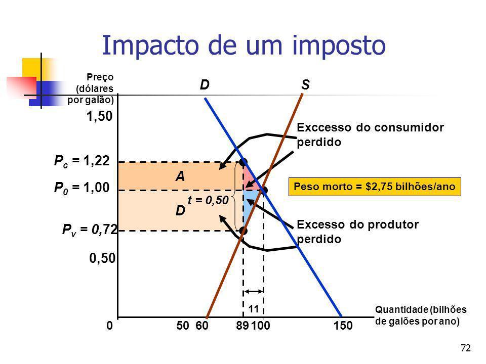 72 D A Exccesso do consumidor perdido Excesso do produtor perdido P v = 0,72 P c = 1,22 Impacto de um imposto Preço (dólares por galão) 050150 0,50 10