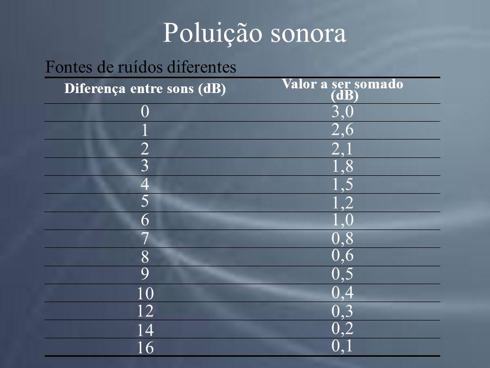 Fontes de ruídos diferentes 0,1 16 0,2 14 0,3 12 0,4 10 0,59 0,6 8 0,87 1,06 1,2 5 1,54 1,8 3 2,12 2,6 1 3,00 Valor a ser somado (dB) Diferença entre sons (dB) Poluição sonora