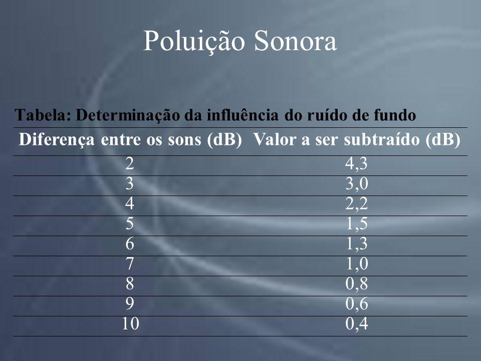 Poluição Sonora Tabela: Determinação da influência do ruído de fundo 0,410 0,69 0,88 1,07 1,36 1,55 2,24 3,03 4,32 Valor a ser subtraído (dB)Diferença entre os sons (dB)