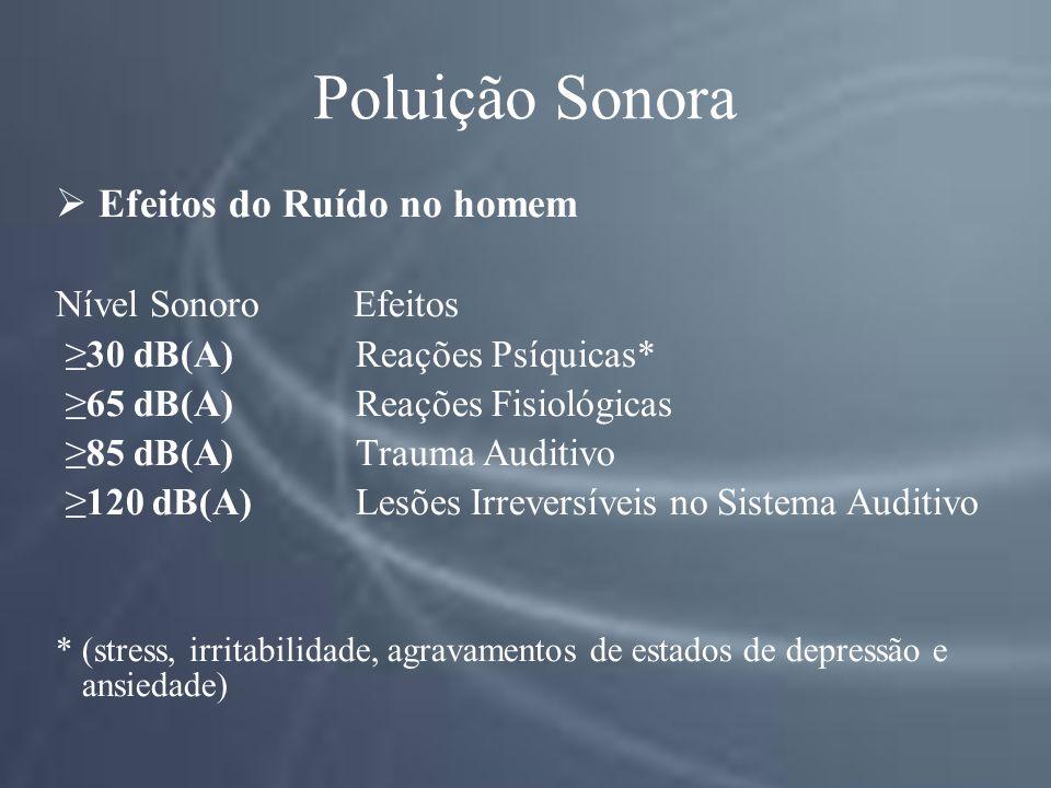 Poluição Sonora Efeitos do Ruído no homem Nível Sonoro Efeitos 30 dB(A) Reações Psíquicas* 65 dB(A) Reações Fisiológicas 85 dB(A) Trauma Auditivo 120 dB(A) Lesões Irreversíveis no Sistema Auditivo * (stress, irritabilidade, agravamentos de estados de depressão e ansiedade)