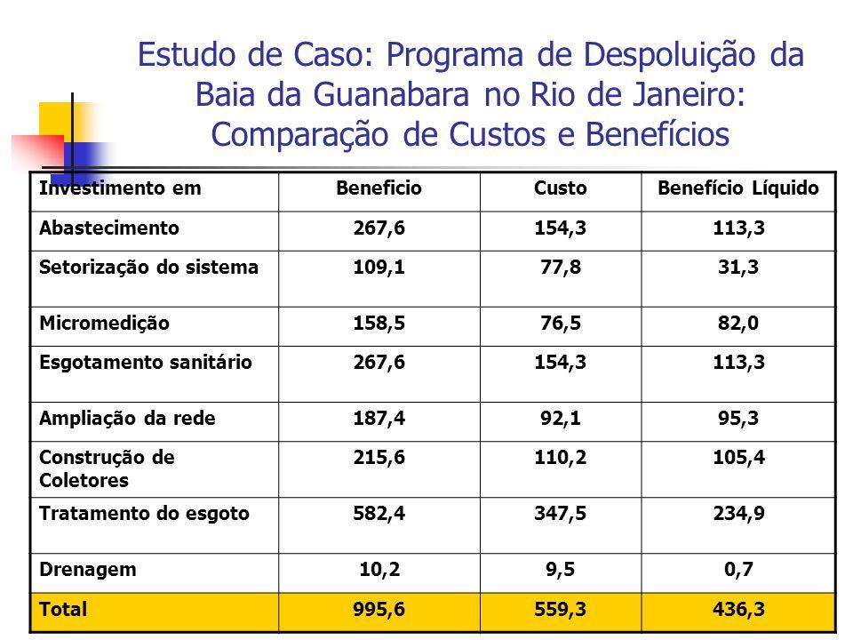 106 Estudo de Caso: Programa de Despoluição da Baia da Guanabara no Rio de Janeiro: Comparação de Custos e Benefícios Investimento emBeneficioCustoBenefício Líquido Abastecimento267,6154,3113,3 Setorização do sistema109,177,831,3 Micromedição158,576,582,0 Esgotamento sanitário267,6154,3113,3 Ampliação da rede187,492,195,3 Construção de Coletores 215,6110,2105,4 Tratamento do esgoto582,4347,5234,9 Drenagem10,29,50,7 Total995,6559,3436,3