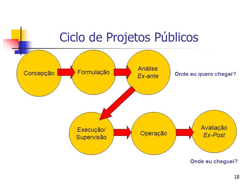 18 Ciclo de Projetos Públicos Concepção Formulação Análise Ex-ante Execução/ Supervisão Operação Avaliação Ex-Post Onde eu quero chegar.