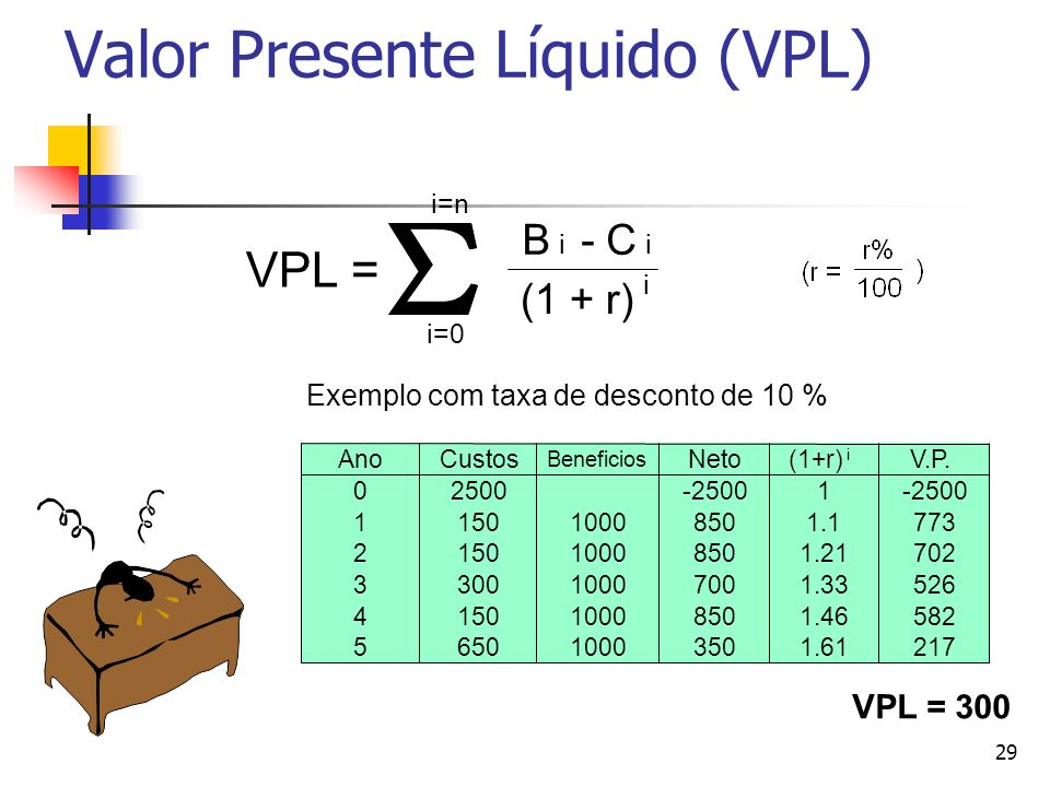 29 Valor Presente Líquido (VPL) AnoCustos Beneficios Neto(1+r) i V.P. 02500-25001 115010008501.1773 215010008501.21702 330010007001.33526 415010008501