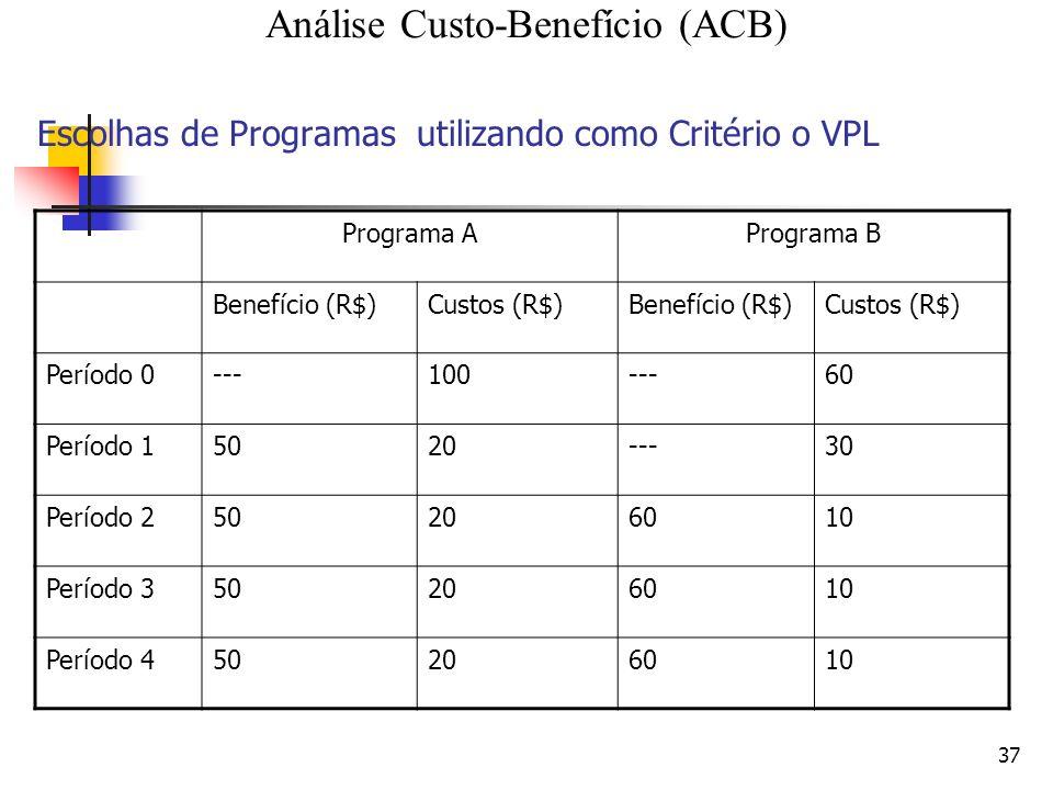 37 Escolhas de Programas utilizando como Critério o VPL Programa APrograma B Benefício (R$)Custos (R$)Benefício (R$)Custos (R$) Período 0---100---60 Período 15020---30 Período 250206010 Período 350206010 Período 450206010 Análise Custo-Benefício (ACB)
