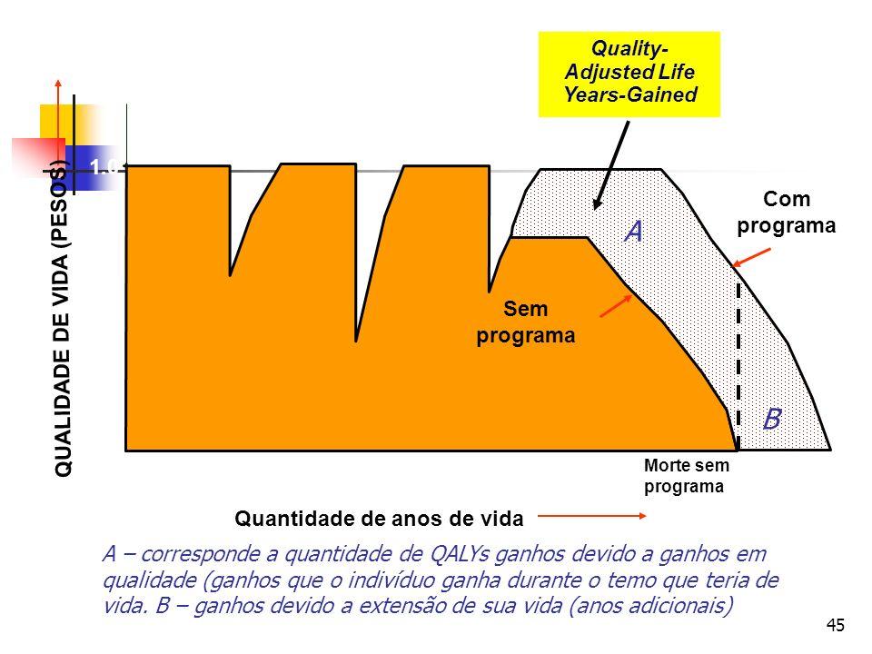 45 Quantidade de anos de vida 1.0 0.0 Morte sem programa Death Sem programa Com programa Quality- Adjusted Life Years-Gained QUALIDADE DE VIDA (PESOS)