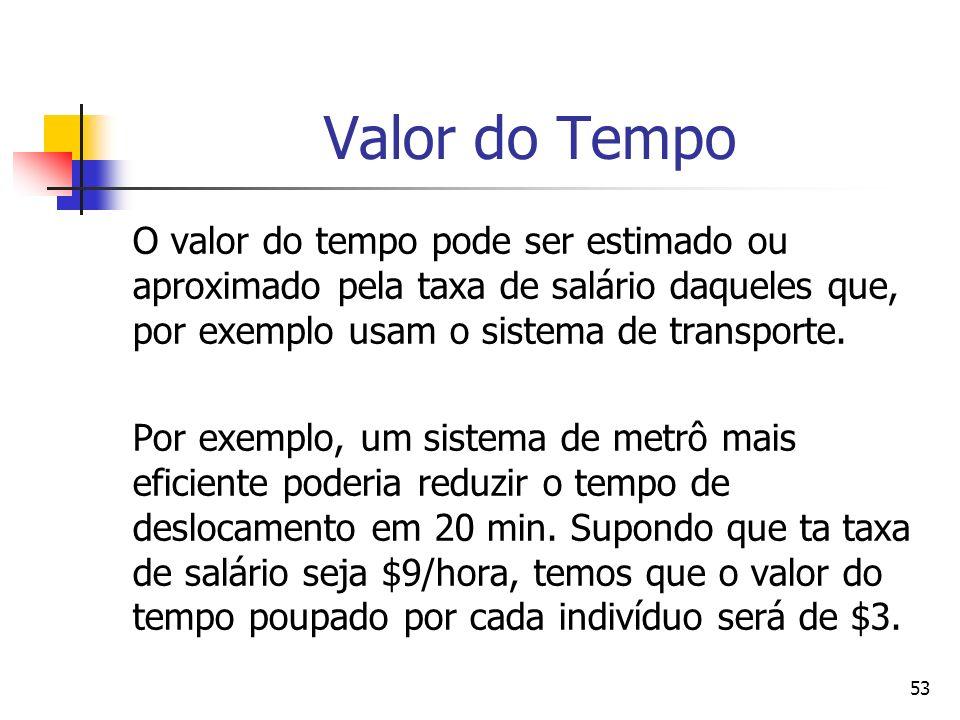 53 Valor do Tempo O valor do tempo pode ser estimado ou aproximado pela taxa de salário daqueles que, por exemplo usam o sistema de transporte. Por ex