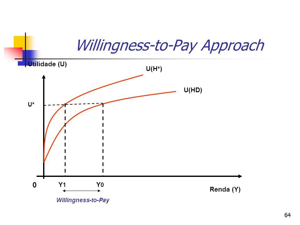 64 Willingness-to-Pay Approach 0 Y1Y1 Y0Y0 Willingness-to-Pay Renda (Y) Utilidade (U) U(H*) U(HD) U*