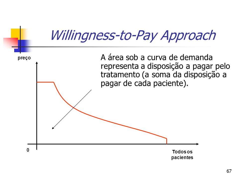 67 Willingness-to-Pay Approach preço 0 Todos os pacientes A área sob a curva de demanda representa a disposição a pagar pelo tratamento (a soma da disposição a pagar de cada paciente).