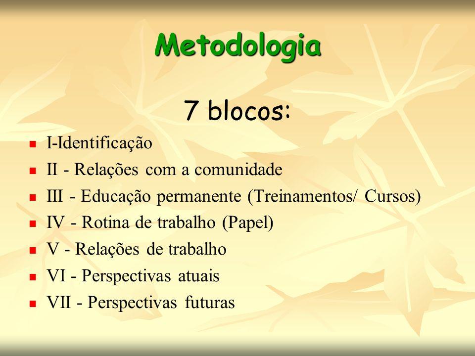 Metodologia 7 blocos: I-Identificação II - Relações com a comunidade III - Educação permanente (Treinamentos/ Cursos) IV - Rotina de trabalho (Papel)