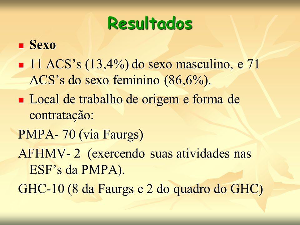 Resultados Sexo Sexo 11 ACSs (13,4%) do sexo masculino, e 71 ACSs do sexo feminino (86,6%). 11 ACSs (13,4%) do sexo masculino, e 71 ACSs do sexo femin