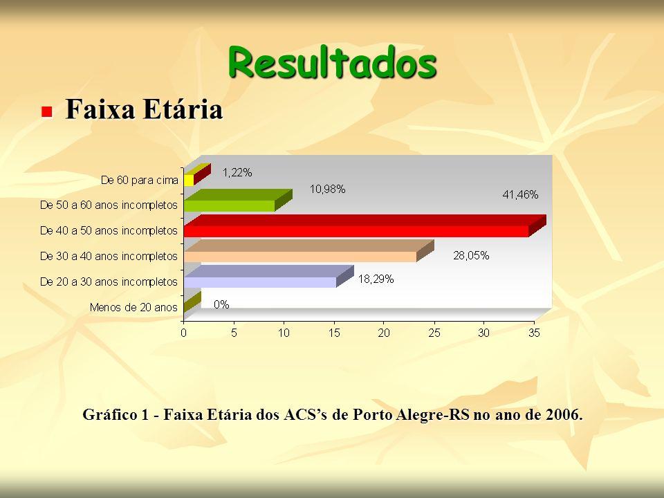 Resultados Faixa Etária Faixa Etária Gráfico 1 - Faixa Etária dos ACSs de Porto Alegre-RS no ano de 2006.