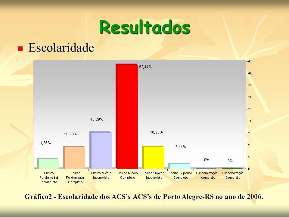Resultados Escolaridade Escolaridade Gráfico2 - Escolaridade dos ACSsACSs de Porto Alegre-RS no ano de 2006. Gráfico2 - Escolaridade dos ACSs ACSs de