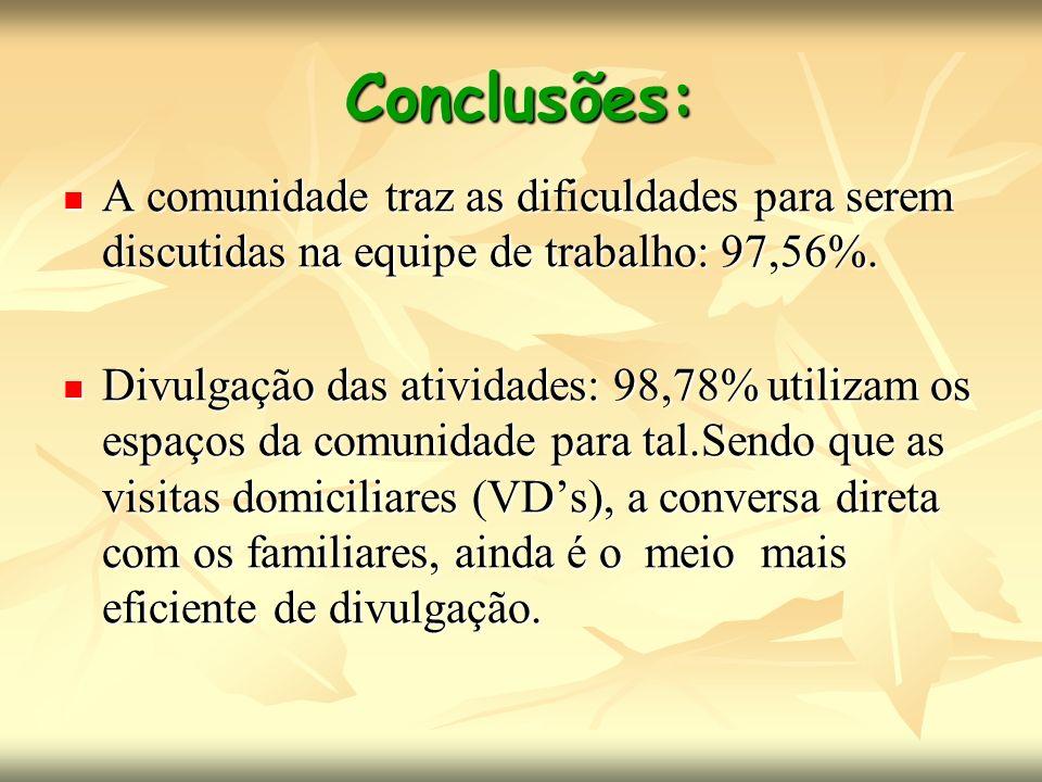 Conclusões: A comunidade traz as dificuldades para serem discutidas na equipe de trabalho: 97,56%. A comunidade traz as dificuldades para serem discut