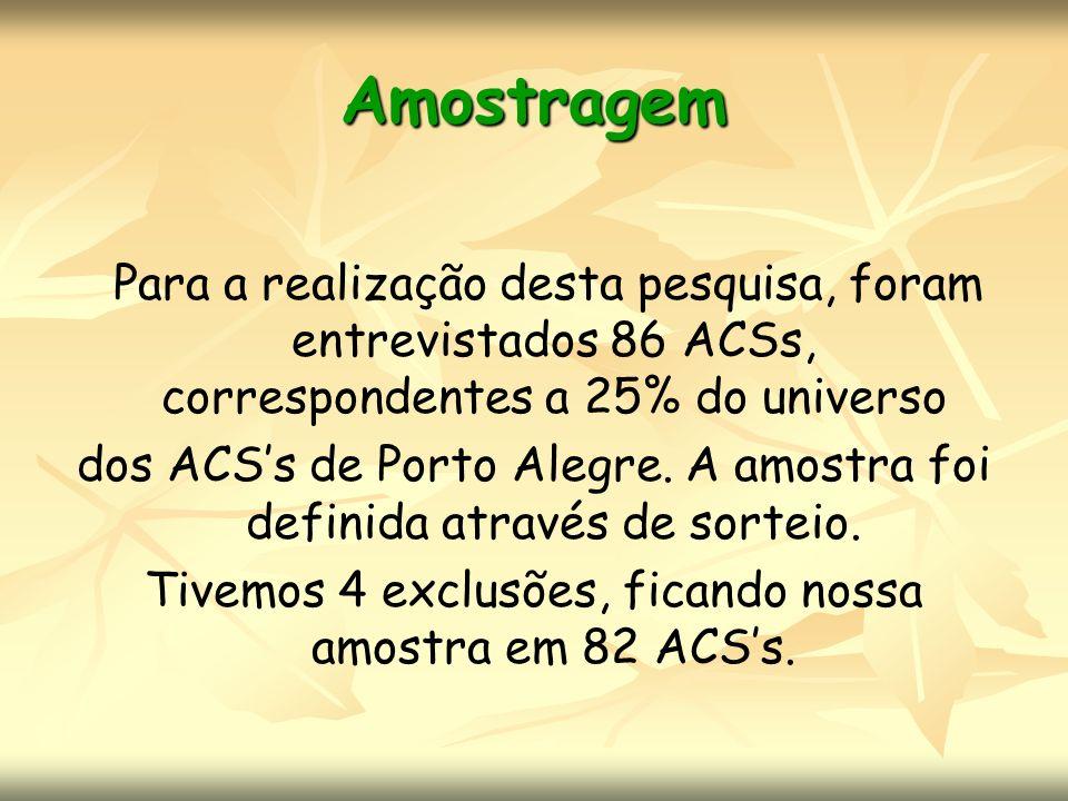 Amostragem Para a realização desta pesquisa, foram entrevistados 86 ACSs, correspondentes a 25% do universo dos ACSs de Porto Alegre. A amostra foi de