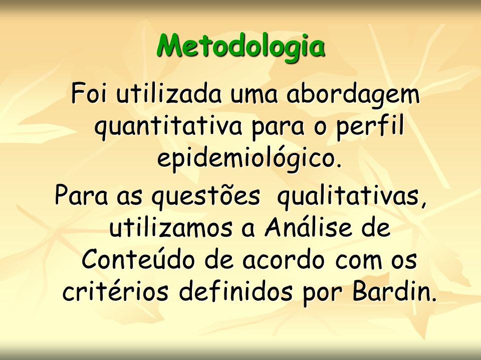 Metodologia Foi utilizada uma abordagem quantitativa para o perfil epidemiológico. Para as questões qualitativas, utilizamos a Análise de Conteúdo de