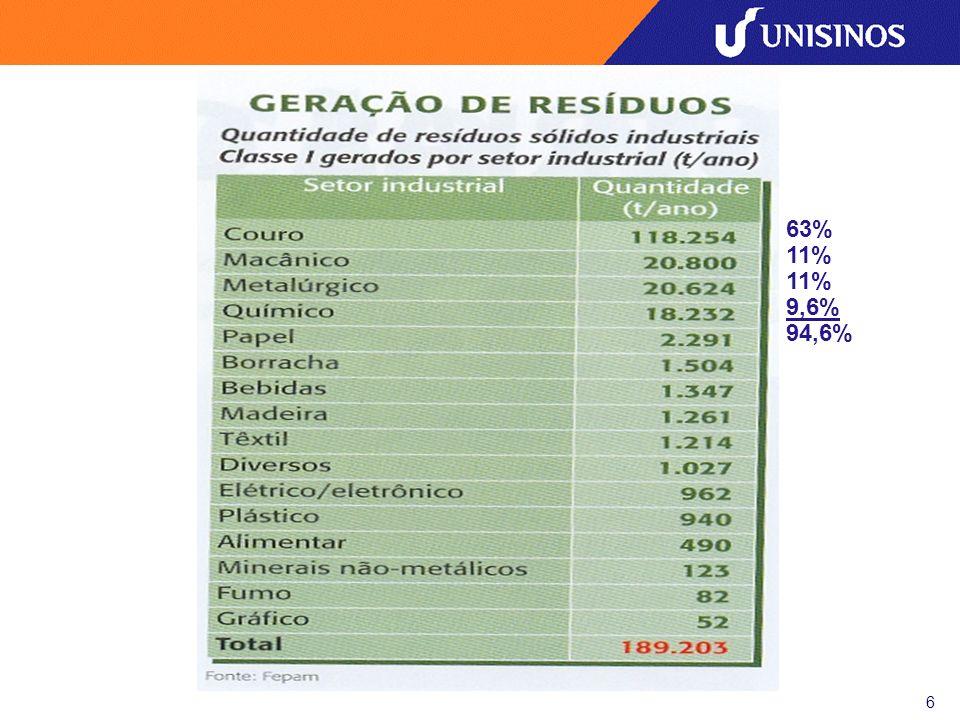 7 Anuário estatístico ambiental Rio Grande do Sul, 2004 Fonte FEPAM