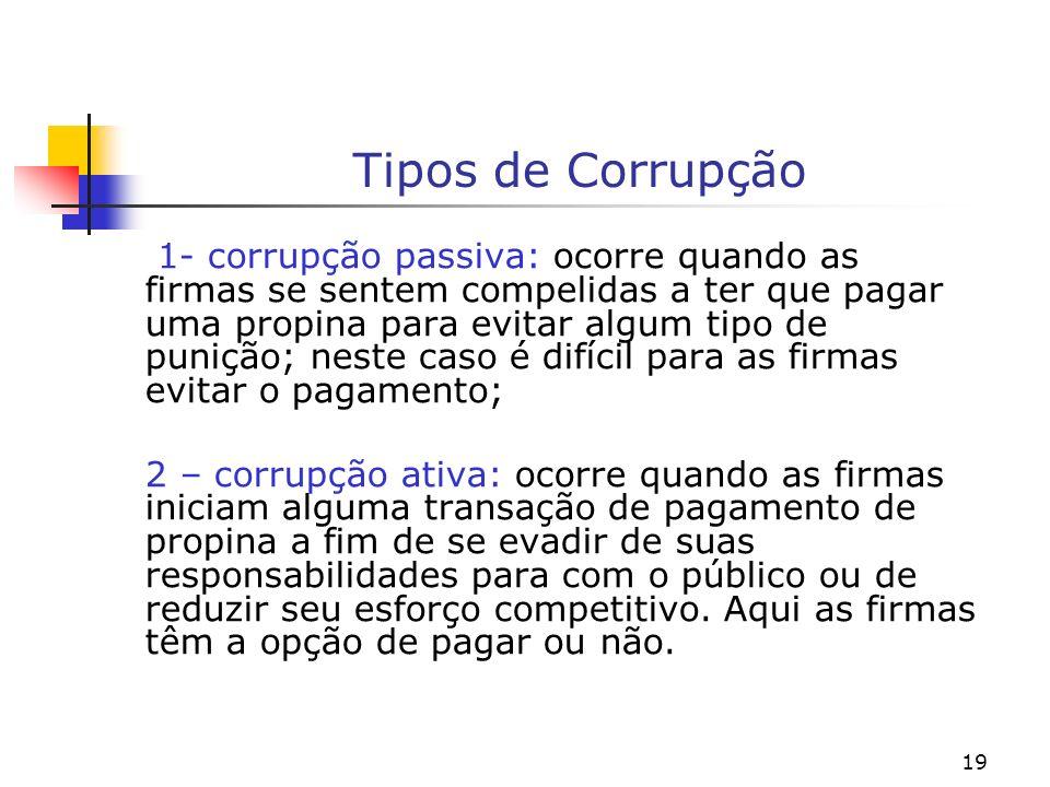 19 Tipos de Corrupção 1- corrupção passiva: ocorre quando as firmas se sentem compelidas a ter que pagar uma propina para evitar algum tipo de punição
