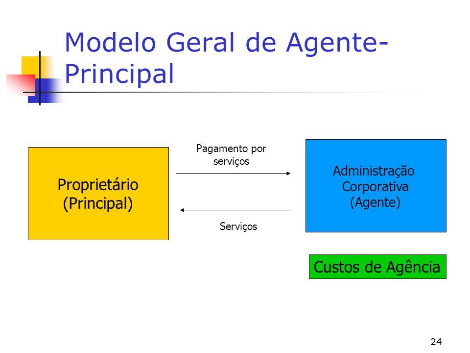 24 Modelo Geral de Agente- Principal Proprietário (Principal) Administração Corporativa (Agente) Serviços Pagamento por serviços Custos de Agência