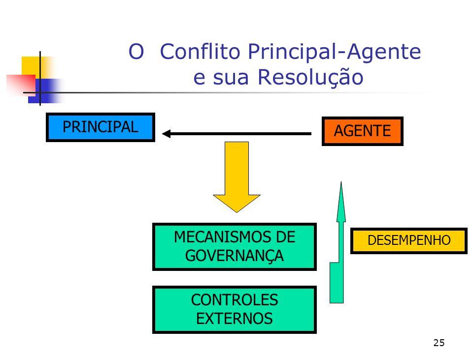 25 O Conflito Principal-Agente e sua Resolução PRINCIPAL AGENTE MECANISMOS DE GOVERNANÇA CONTROLES EXTERNOS DESEMPENHO