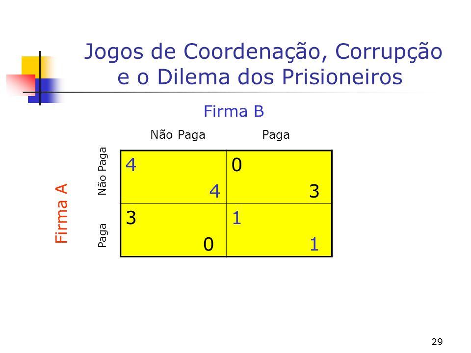 29 Jogos de Coordenação, Corrupção e o Dilema dos Prisioneiros 4 0 3 0 1 Não PagaPaga Não Paga Paga Firma B Firma A