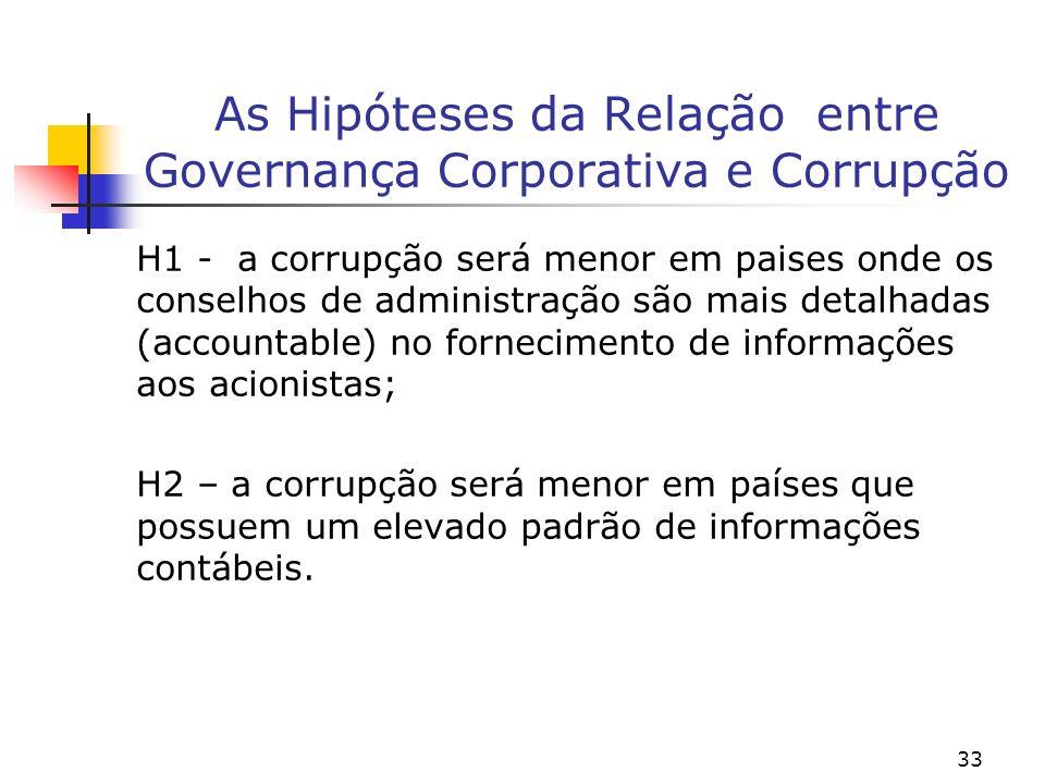 33 As Hipóteses da Relação entre Governança Corporativa e Corrupção H1 - a corrupção será menor em paises onde os conselhos de administração são mais