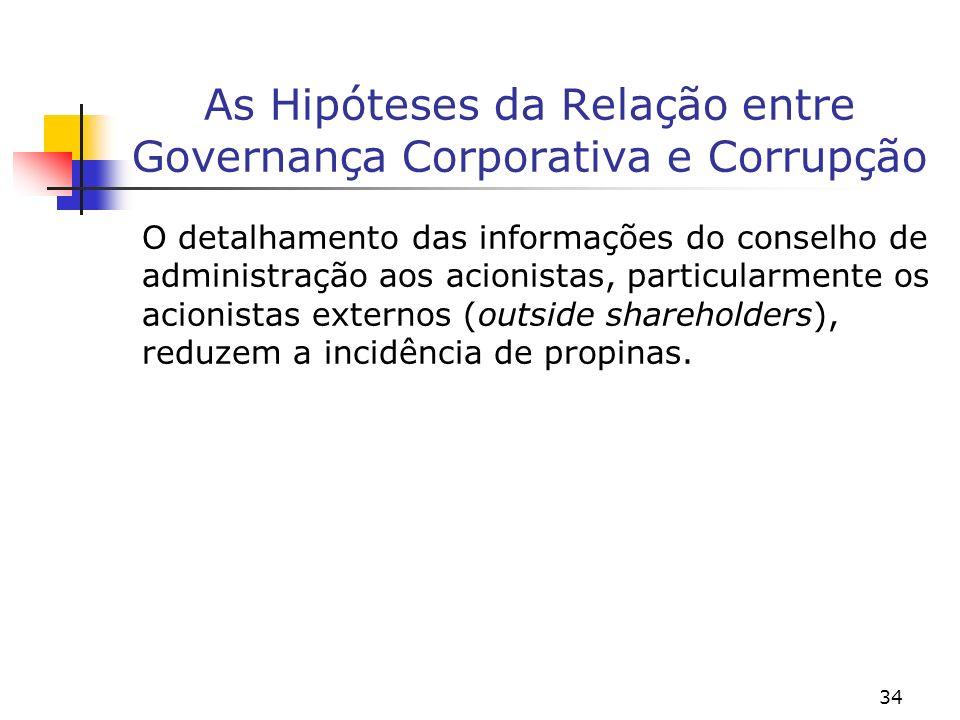 34 As Hipóteses da Relação entre Governança Corporativa e Corrupção O detalhamento das informações do conselho de administração aos acionistas, partic