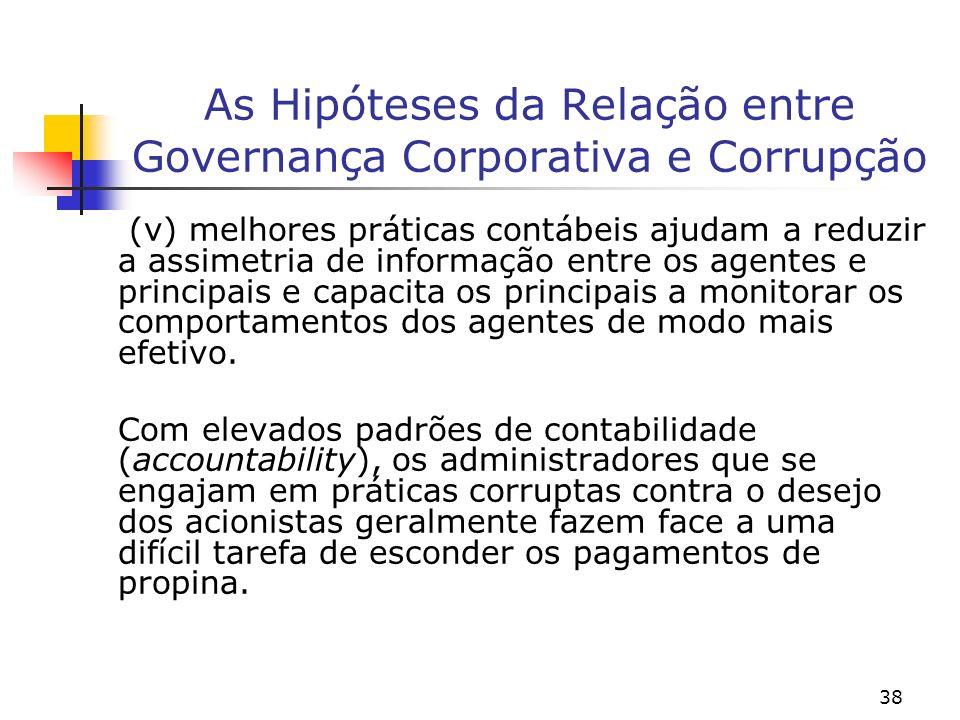 38 As Hipóteses da Relação entre Governança Corporativa e Corrupção (v) melhores práticas contábeis ajudam a reduzir a assimetria de informação entre