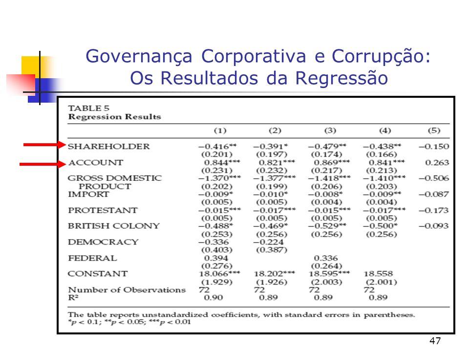 47 Governança Corporativa e Corrupção: Os Resultados da Regressão