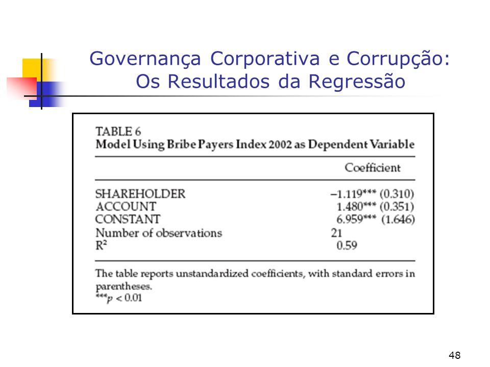 48 Governança Corporativa e Corrupção: Os Resultados da Regressão