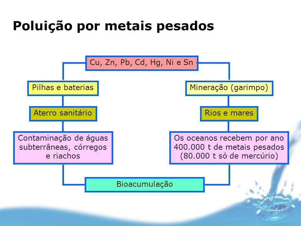 Cu, Zn, Pb, Cd, Hg, Ni e Sn Bioacumulação Mineração (garimpo)Pilhas e baterias Rios e maresAterro sanitário Os oceanos recebem por ano 400.000 t de me