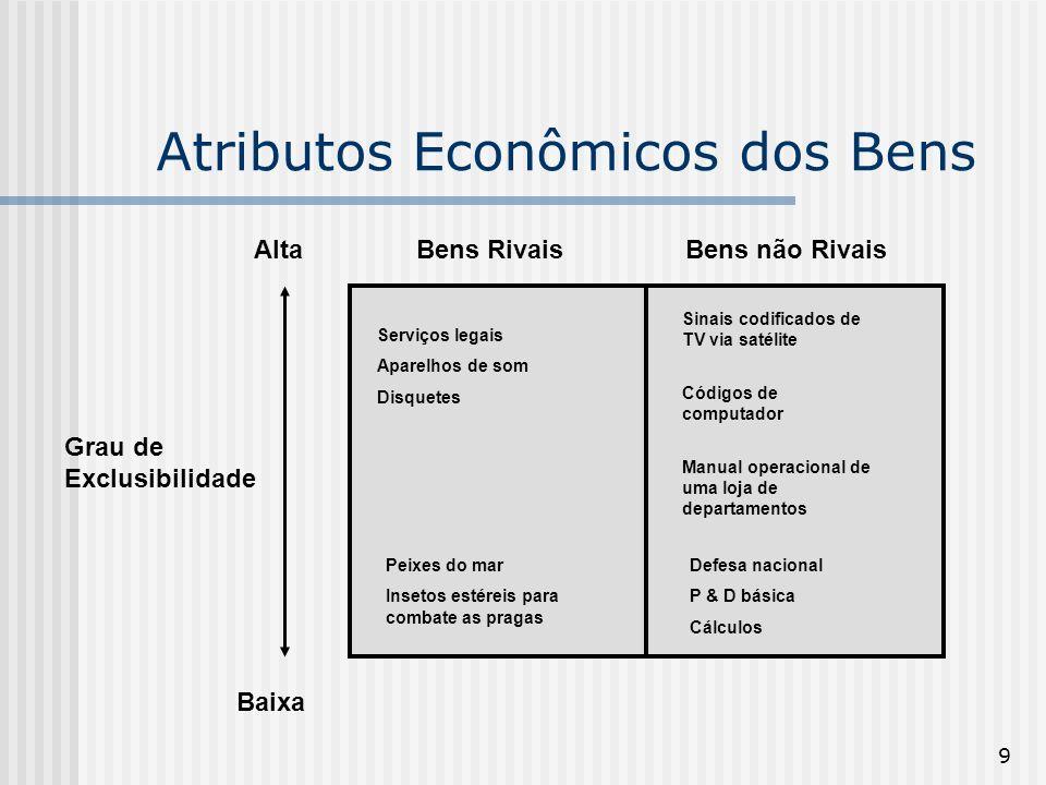 9 Atributos Econômicos dos Bens Grau de Exclusibilidade Alta Baixa Bens RivaisBens não Rivais Serviços legais Aparelhos de som Disquetes Peixes do mar