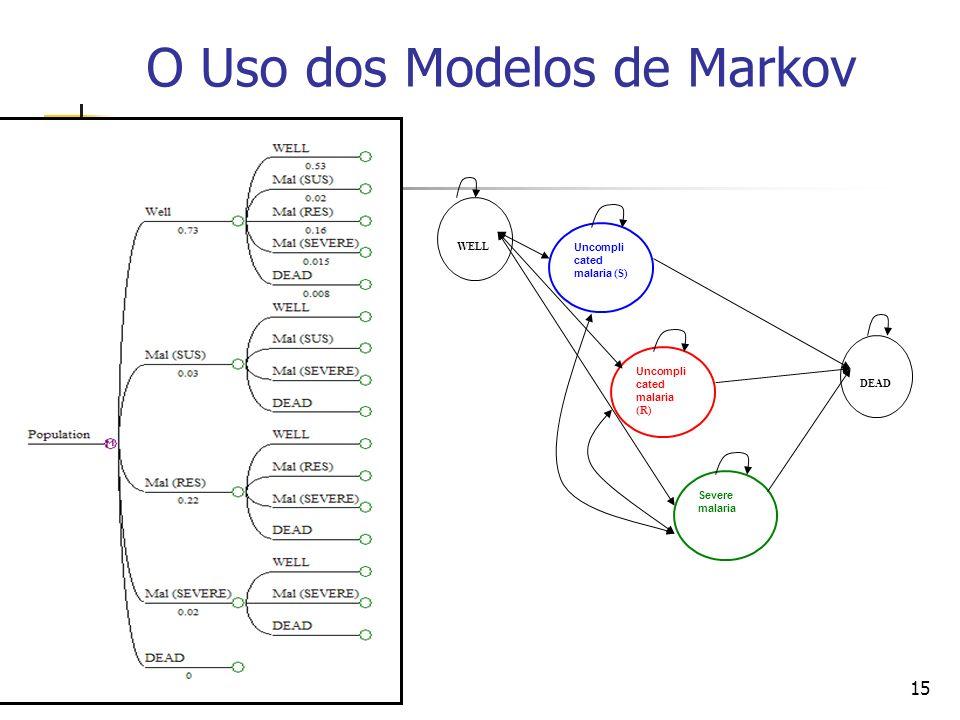 15 O Uso dos Modelos de Markov 15 WELL Uncompli cated malaria (S) Uncompli cated malaria (R) Severe malaria DEAD