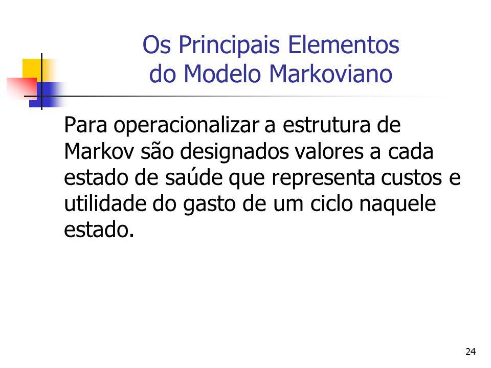 24 Os Principais Elementos do Modelo Markoviano Para operacionalizar a estrutura de Markov são designados valores a cada estado de saúde que representa custos e utilidade do gasto de um ciclo naquele estado.