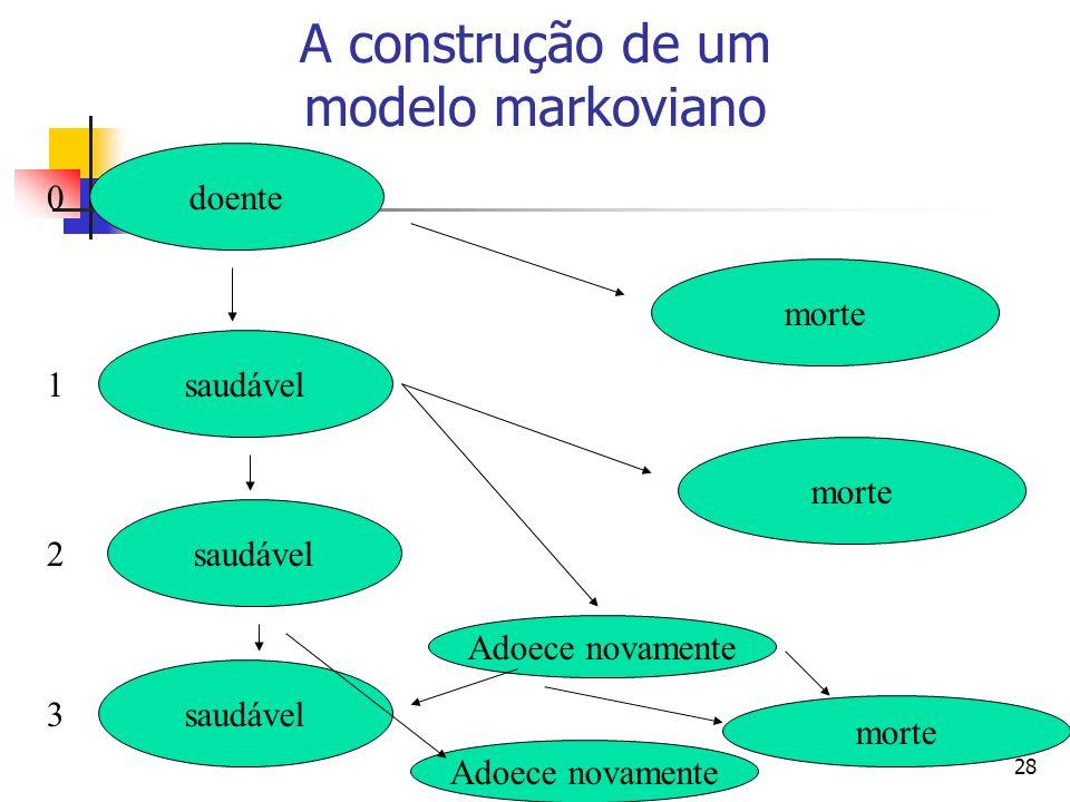 28 A construção de um modelo markoviano doente saudável morte 0 1 2 3 Adoece novamente morte Adoece novamente