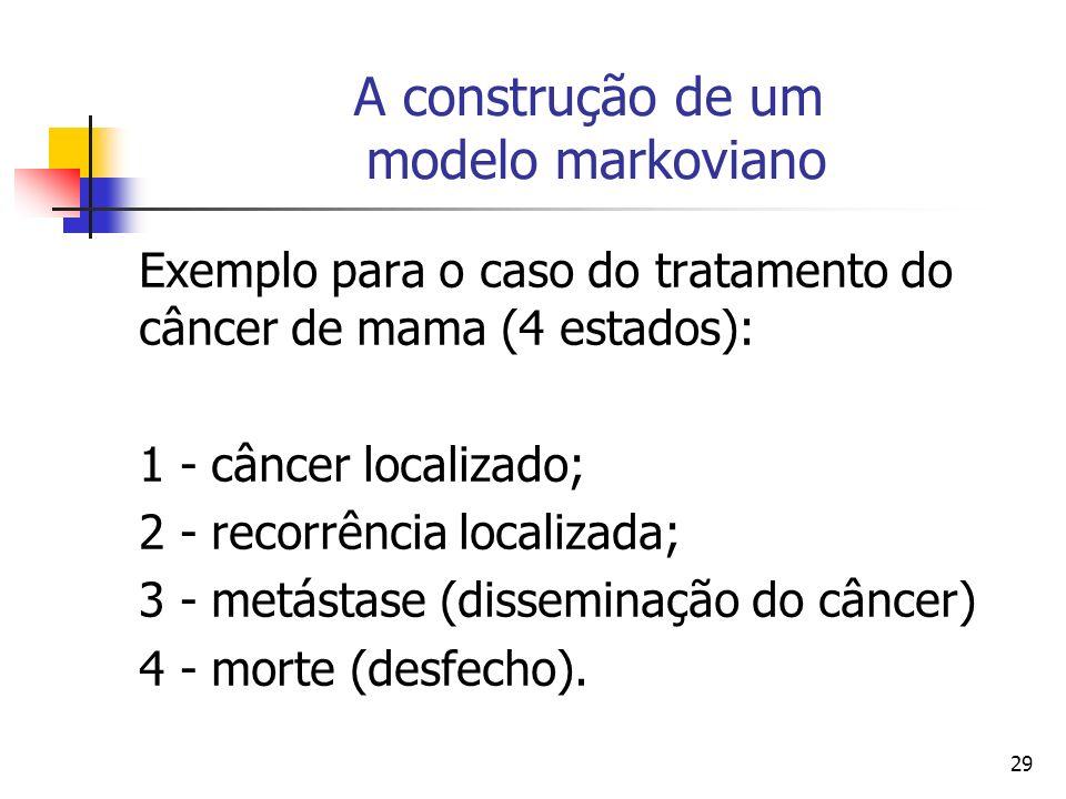 29 A construção de um modelo markoviano Exemplo para o caso do tratamento do câncer de mama (4 estados): 1 - câncer localizado; 2 - recorrência localizada; 3 - metástase (disseminação do câncer) 4 - morte (desfecho).