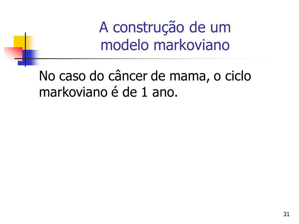 31 A construção de um modelo markoviano No caso do câncer de mama, o ciclo markoviano é de 1 ano.