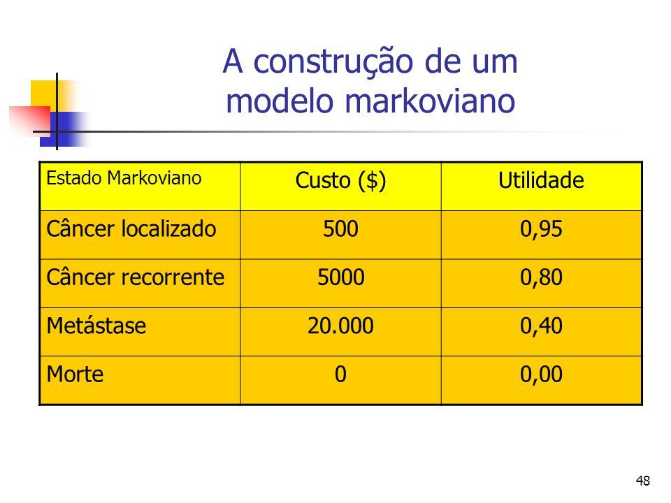 48 A construção de um modelo markoviano Estado Markoviano Custo ($)Utilidade Câncer localizado5000,95 Câncer recorrente50000,80 Metástase20.0000,40 Morte00,00