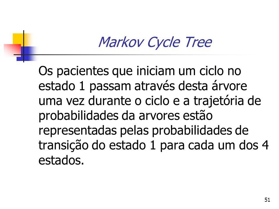 51 Markov Cycle Tree Os pacientes que iniciam um ciclo no estado 1 passam através desta árvore uma vez durante o ciclo e a trajetória de probabilidades da arvores estão representadas pelas probabilidades de transição do estado 1 para cada um dos 4 estados.