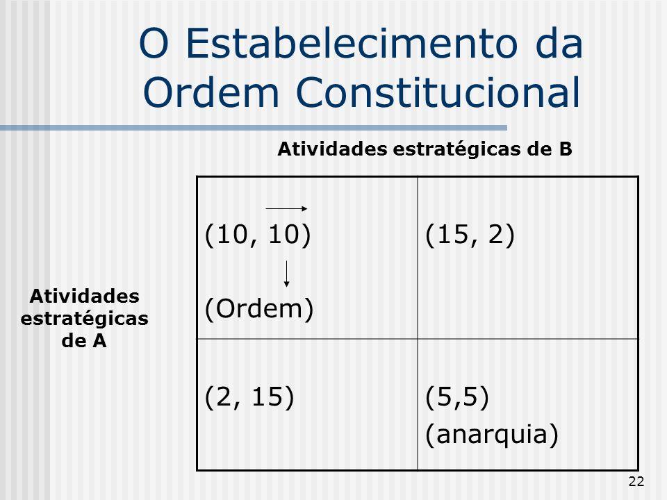 22 O Estabelecimento da Ordem Constitucional (10, 10) (Ordem) (15, 2) (2, 15)(5,5) (anarquia) Atividades estratégicas de B Atividades estratégicas de A
