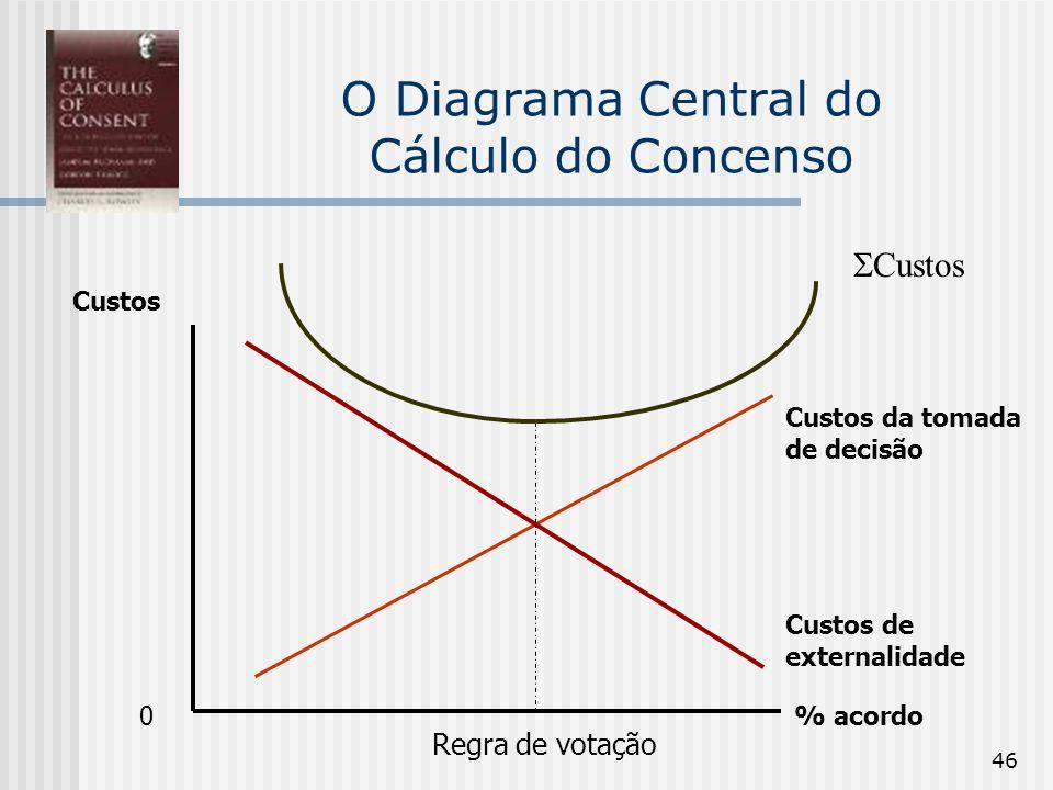 46 O Diagrama Central do Cálculo do Concenso Custos % acordo Custos Custos de externalidade Custos da tomada de decisão Regra de votação 0