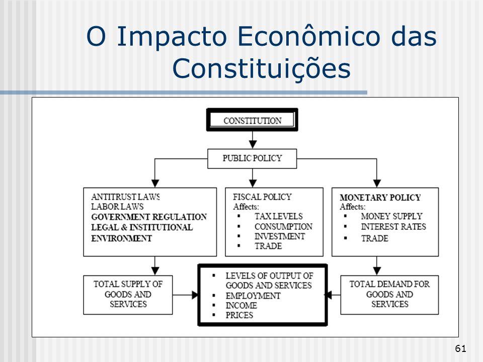 61 O Impacto Econômico das Constituições