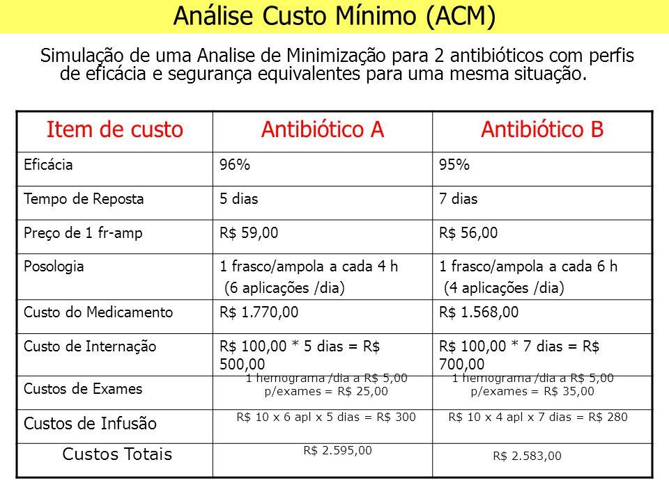 Simulação de uma Analise de Minimização para 2 antibióticos com perfis de eficácia e segurança equivalentes para uma mesma situação.
