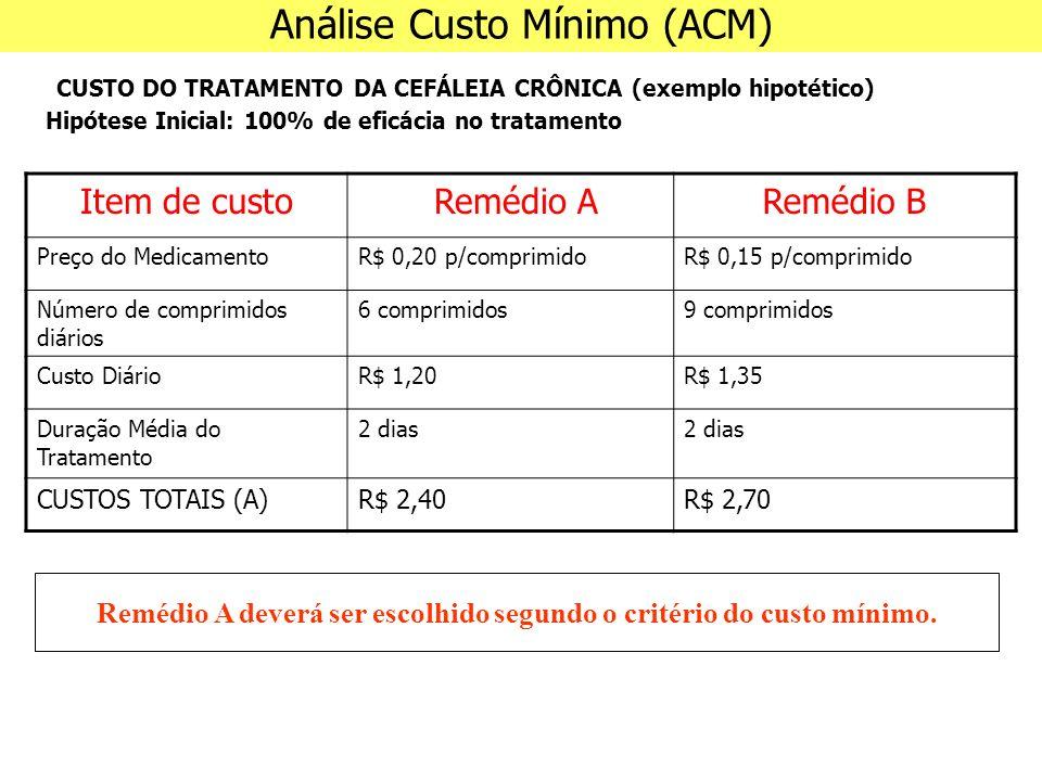 Análise Custo Mínimo (ACM) CUSTO DO TRATAMENTO DA CEFÁLEIA CRÔNICA (exemplo hipotético) Hipótese Inicial: 100% de eficácia no tratamento Item de custo Remédio ARemédio B Preço do MedicamentoR$ 0,20 p/comprimidoR$ 0,15 p/comprimido Número de comprimidos diários 6 comprimidos9 comprimidos Custo DiárioR$ 1,20R$ 1,35 Duração Média do Tratamento 2 dias CUSTOS TOTAIS (A)R$ 2,40R$ 2,70 Remédio A deverá ser escolhido segundo o critério do custo mínimo.