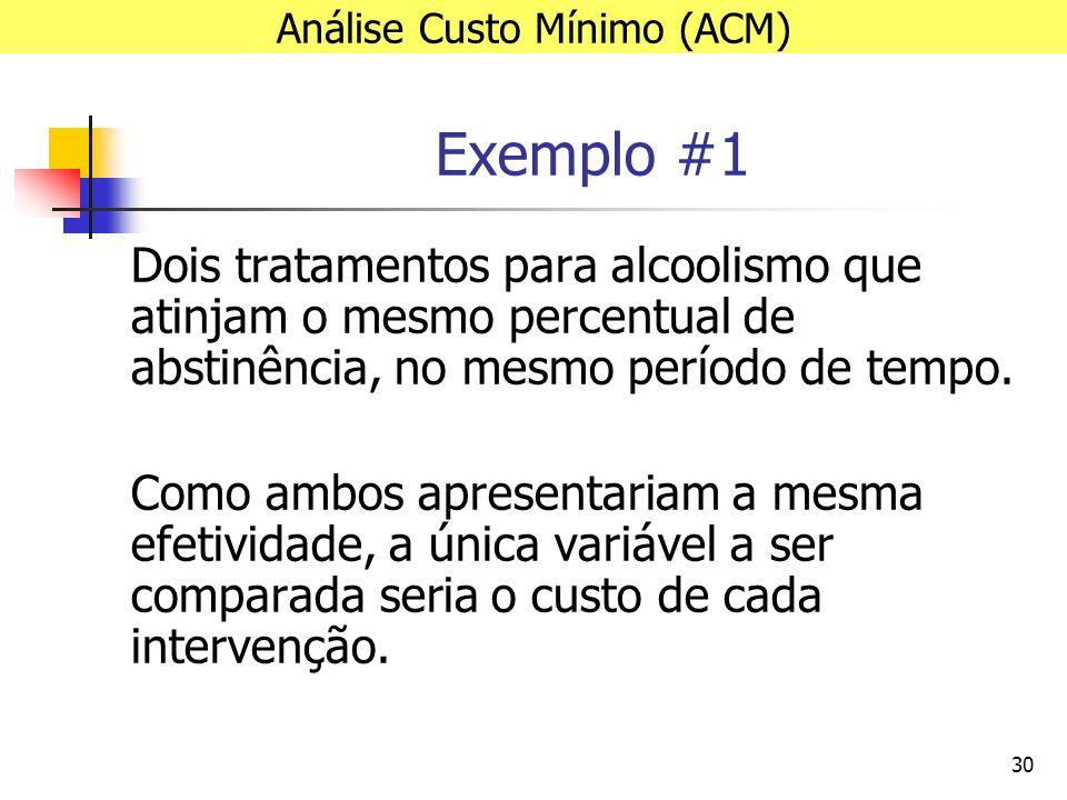 30 Exemplo #1 Dois tratamentos para alcoolismo que atinjam o mesmo percentual de abstinência, no mesmo período de tempo.